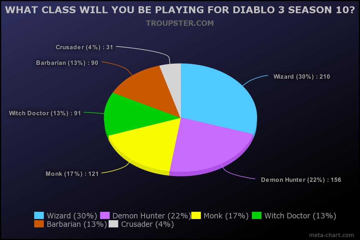 Wizard and Demon Hunter are the most popular choice for Diablo 3 Season 10 on Troupster.com Poll